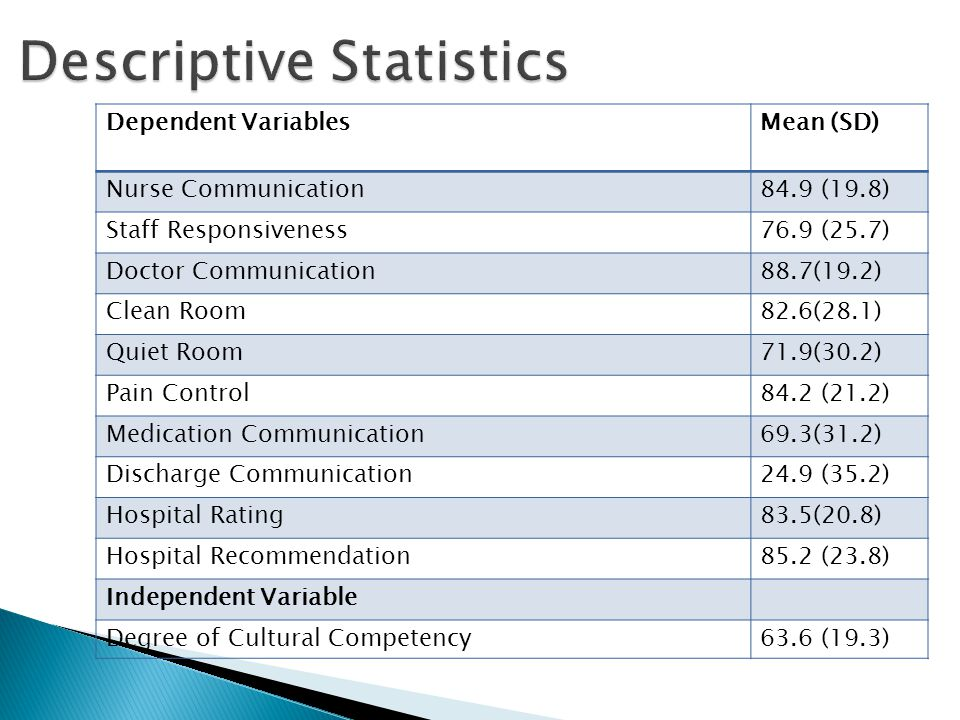 Descriptive Statistics Dependent VariablesMean (SD) Nurse Communication84.9 (19.8) Staff Responsiveness76.9 (25.7) Doctor Communication88.7(19.2) Clean Room82.6(28.1) Quiet Room71.9(30.2) Pain Control84.2 (21.2) Medication Communication69.3(31.2) Discharge Communication24.9 (35.2) Hospital Rating83.5(20.8) Hospital Recommendation85.2 (23.8) Independent Variable Degree of Cultural Competency63.6 (19.3)