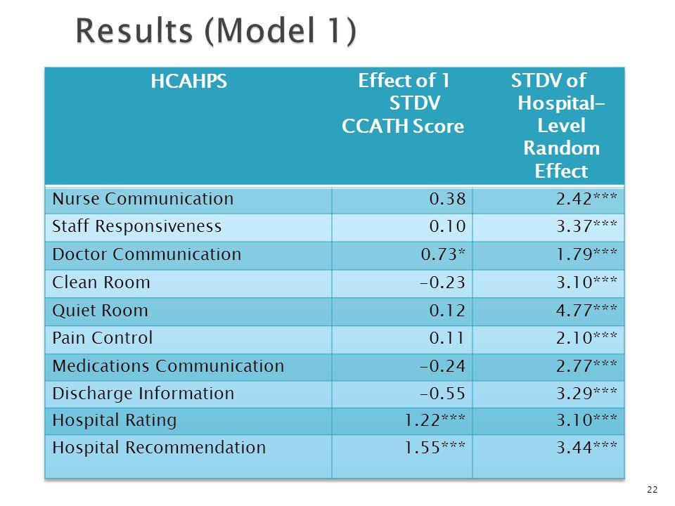 22 Results (Model 1) Results (Model 1)