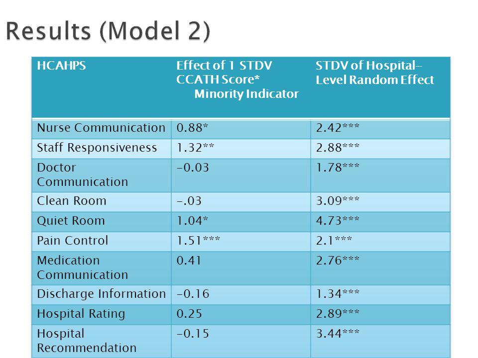 Results (Model 2)