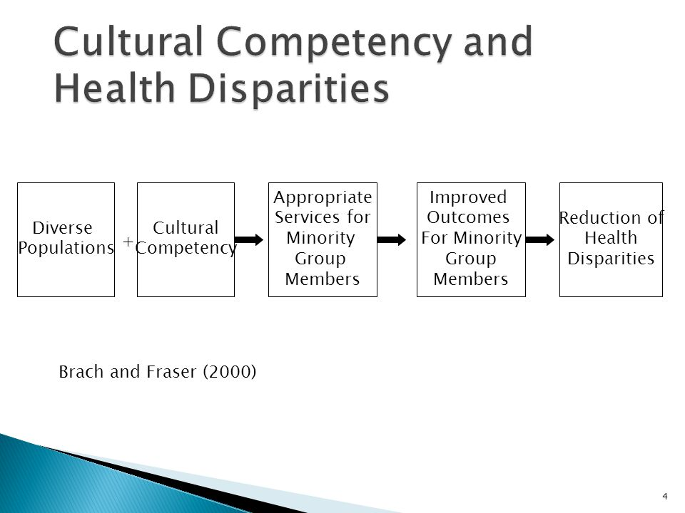 4 Diverse Populations Cultural Competency Appropriate Services for Minority Group Members Improved Outcomes For Minority Group Members Reduction of Health Disparities Brach and Fraser (2000) +