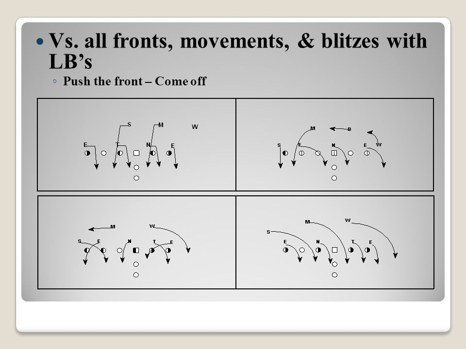 Vs. all fronts, movements, & blitzes with LB's ◦ Push the front – Come off