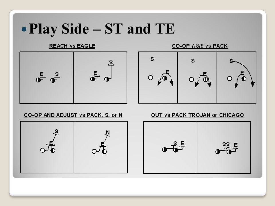 Play Side – ST and TE