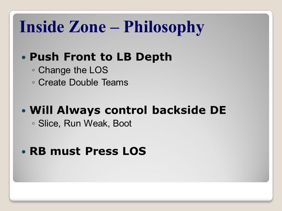 Push Front to LB Depth ◦ Change the LOS ◦ Create Double Teams Will Always control backside DE ◦ Slice, Run Weak, Boot RB must Press LOS Inside Zone – Philosophy