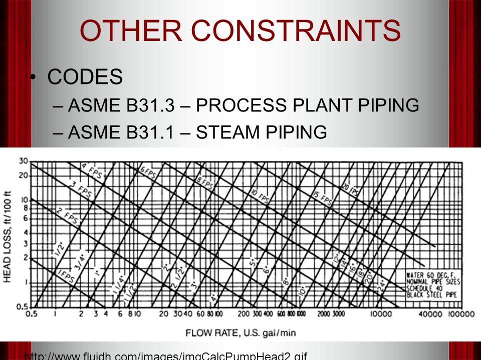 OTHER CONSTRAINTS CODES –ASME B31.3 – PROCESS PLANT PIPING –ASME B31.1 – STEAM PIPING http://www.fluidh.com/images/imgCalcPumpHead2.gif
