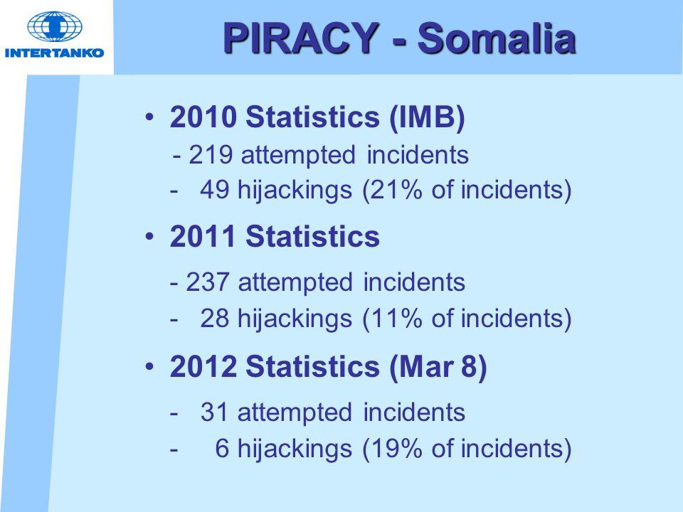 PIRACY - Somalia 2010 Statistics (IMB) - 219 attempted incidents - 49 hijackings (21% of incidents) 2011 Statistics - 237 attempted incidents - 28 hij