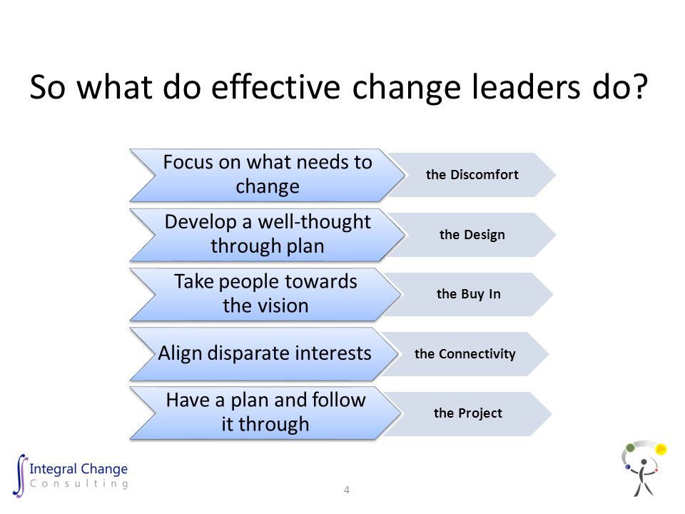 So what do effective change leaders do? Focus on what needs to change the Discomfort Develop a well-thought through plan the Design Take people toward