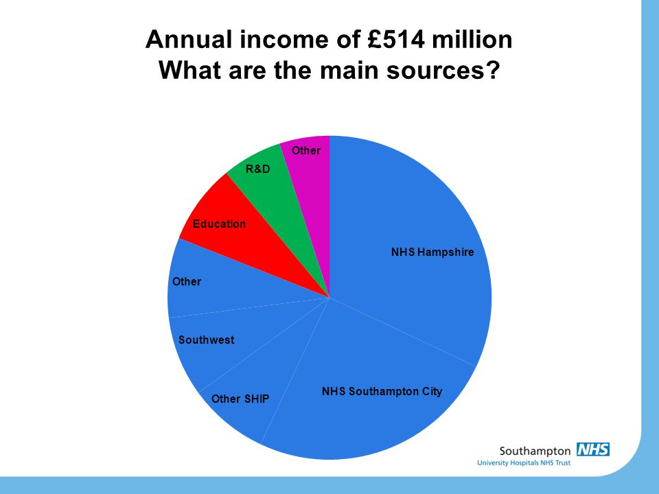 Annual income of £514 million What are the main sources?