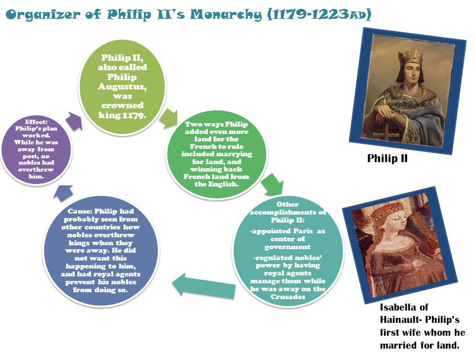Philip II, also called Philip Augustus, was crowned king 1179.