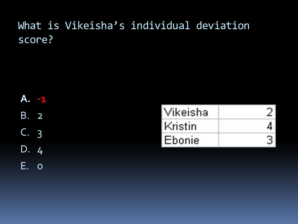 What is Vikeisha's individual deviation score? A. -1 B. 2 C. 3 D. 4 E. 0