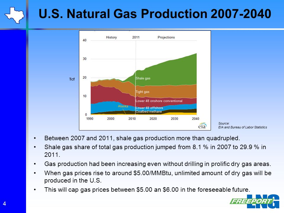 U.S. Natural Gas Production 2007-2040 4 Between 2007 and 2011, shale gas production more than quadrupled. Shale gas share of total gas production jump