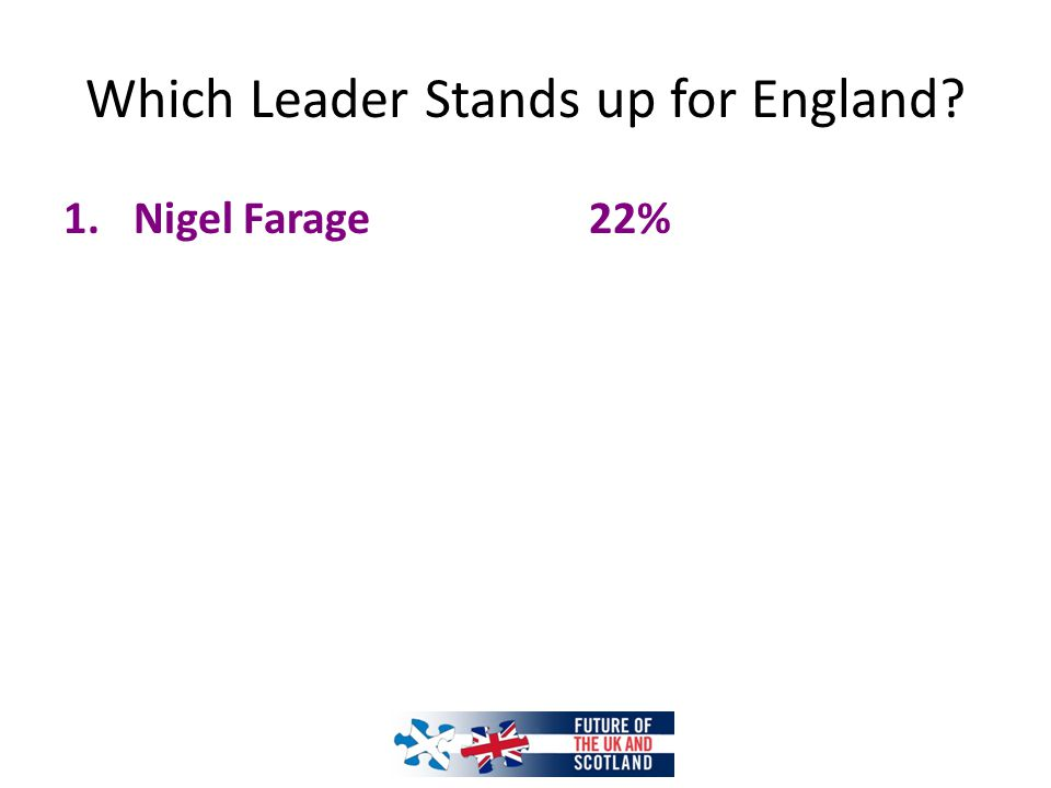 1.Nigel Farage22%
