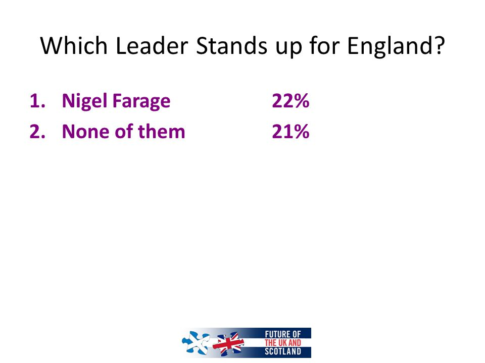 Which Leader Stands up for England? 1.Nigel Farage22% 2.None of them21%