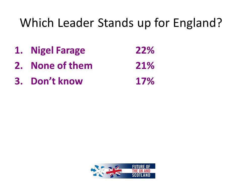 Which Leader Stands up for England? 1.Nigel Farage22% 2.None of them21% 3.Don't know 17%