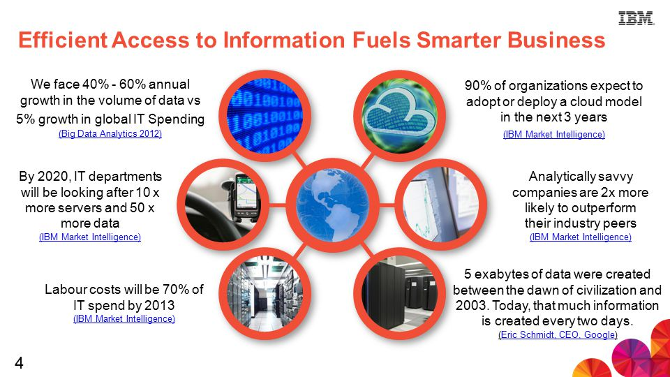 4 Efficient Access to Information Fuels Smarter Business We face 40% - 60% annual growth in the volume of data vs 5% growth in global IT Spending (Big