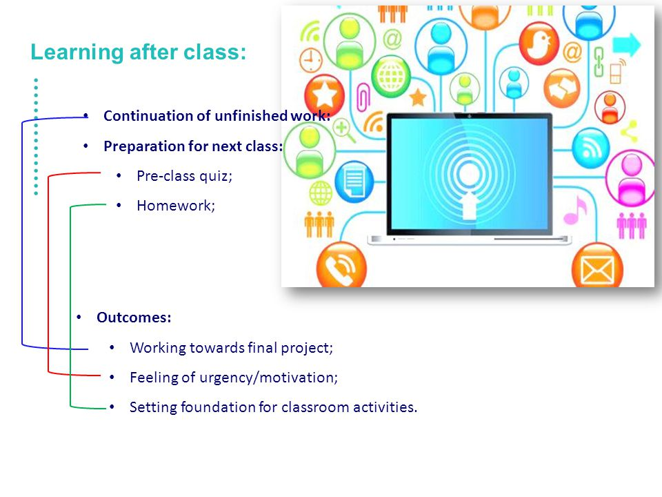 Learning after class: Continuation of unfinished work: Preparation for next class: Pre-class quiz; Homework; Outcomes: Working towards final project; Feeling of urgency/motivation; Setting foundation for classroom activities.