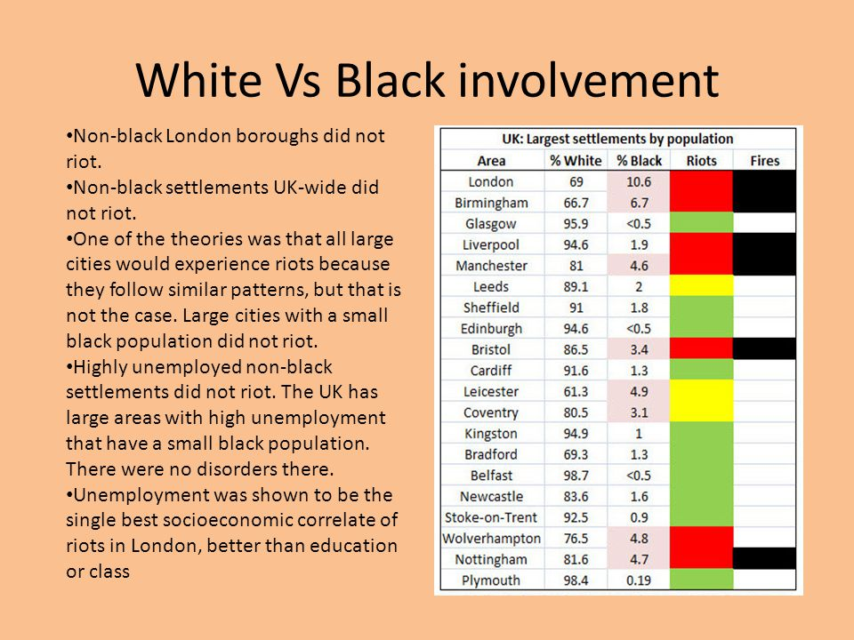 White Vs Black involvement Non-black London boroughs did not riot. Non-black settlements UK-wide did not riot. One of the theories was that all large