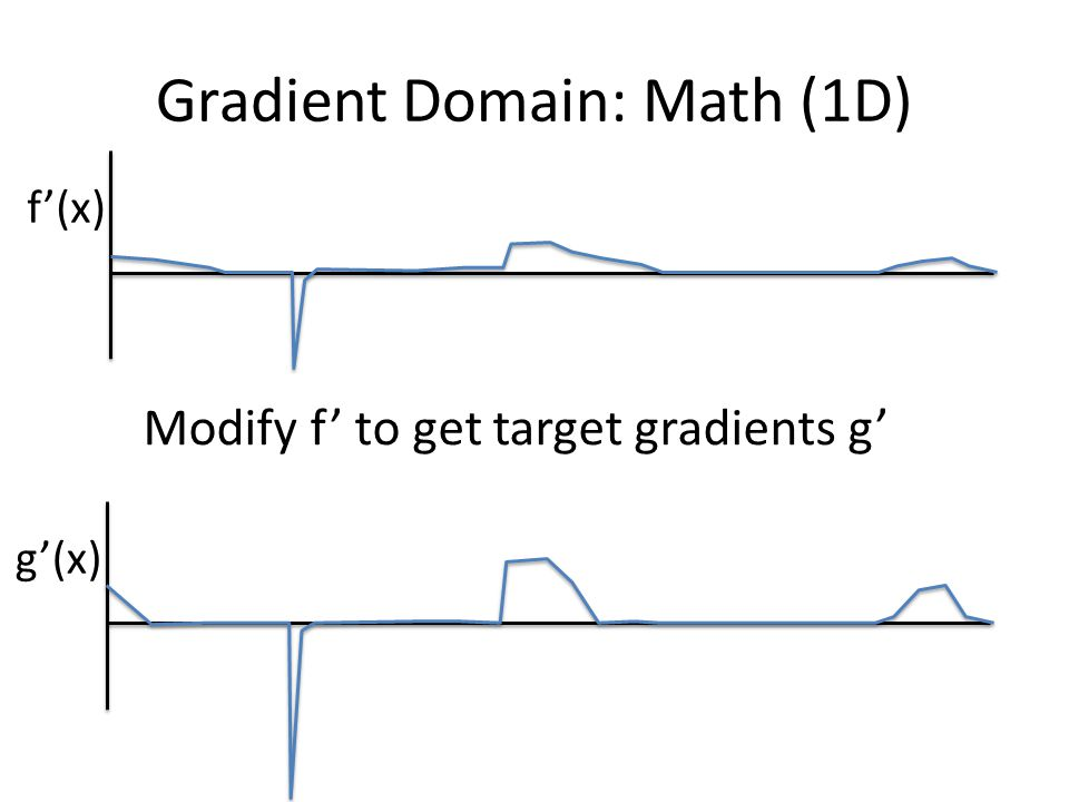 Gradient Domain: Math (1D) f'(x) g'(x) Modify f' to get target gradients g'