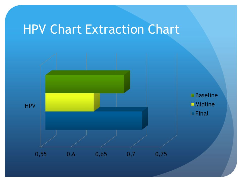 HPV Chart Extraction Chart