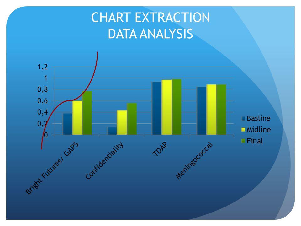 CHART EXTRACTION DATA ANALYSIS
