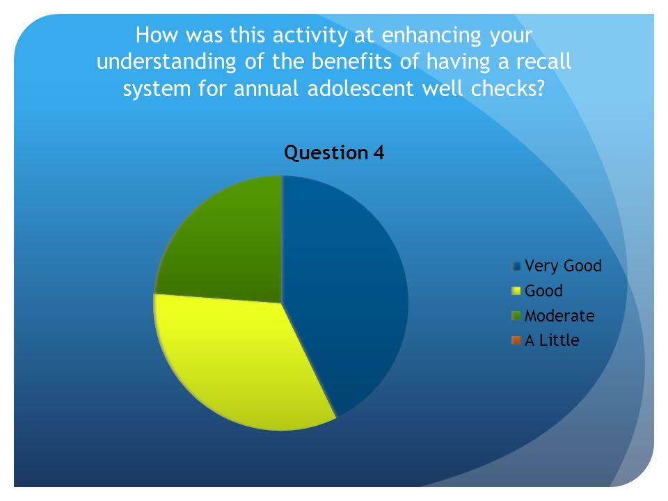 How was this activity at enhancing your understanding of the benefits of having a recall system for annual adolescent well checks