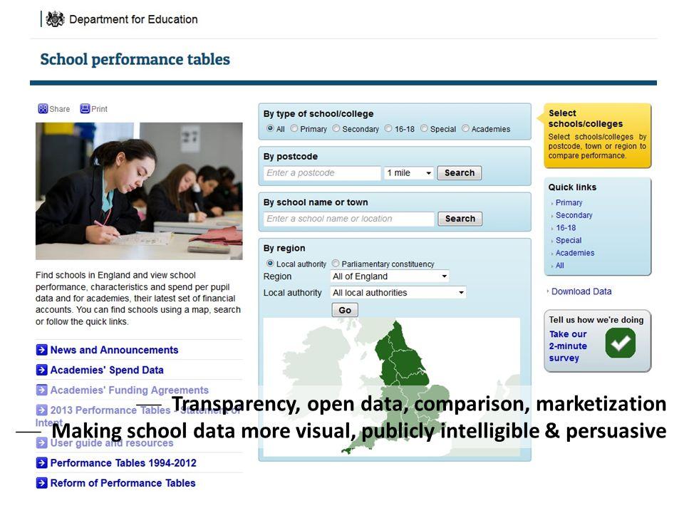  Transparency, open data, comparison, marketization  Making school data more visual, publicly intelligible & persuasive