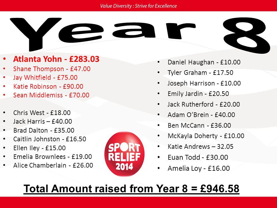 Cameron Blunt - £9.00 Ryan Graham - £5.00 David Brown - £16.00 Saman Hangoni - £27.78 Megan Craven - £22.00 Holly Tate - £21.00 Aiden Guy - £5.00 Tyler Dolan - £13.00 Natalya Russell - £50.00 Total Amount raised from Year 9 = £168.78
