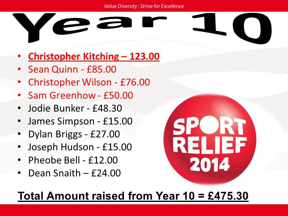 Morgan Robinson - £10.00 Jennifer Mitchell - £44.65 Total Amount raised from Year 11 = £54.65