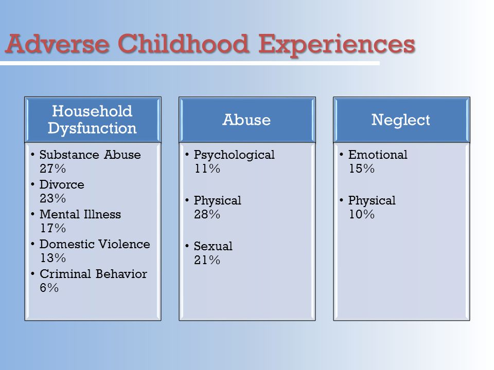 Adverse Childhood Experiences Household Dysfunction Substance Abuse 27% Divorce 23% Mental Illness 17% Domestic Violence 13% Criminal Behavior 6% Abuse Psychological 11% Physical 28% Sexual 21% Neglect Emotional 15% Physical 10%