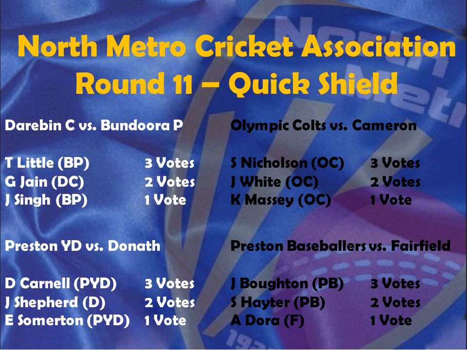 North Metro Cricket Association Round 11 – Quick Shield Darebin C vs. Bundoora P T Little (BP)3 Votes G Jain (DC)2 Votes J Singh (BP)1 Vote Olympic Co