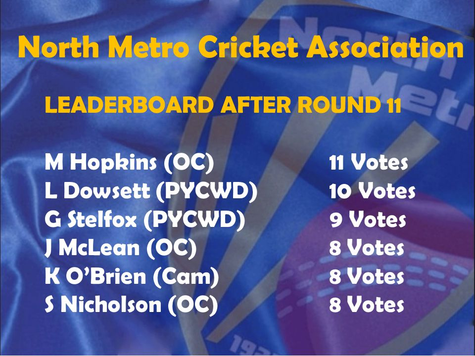 North Metro Cricket Association LEADERBOARD AFTER ROUND 11 M Hopkins (OC)11 Votes L Dowsett (PYCWD)10 Votes G Stelfox (PYCWD)9 Votes J McLean (OC)8 Vo