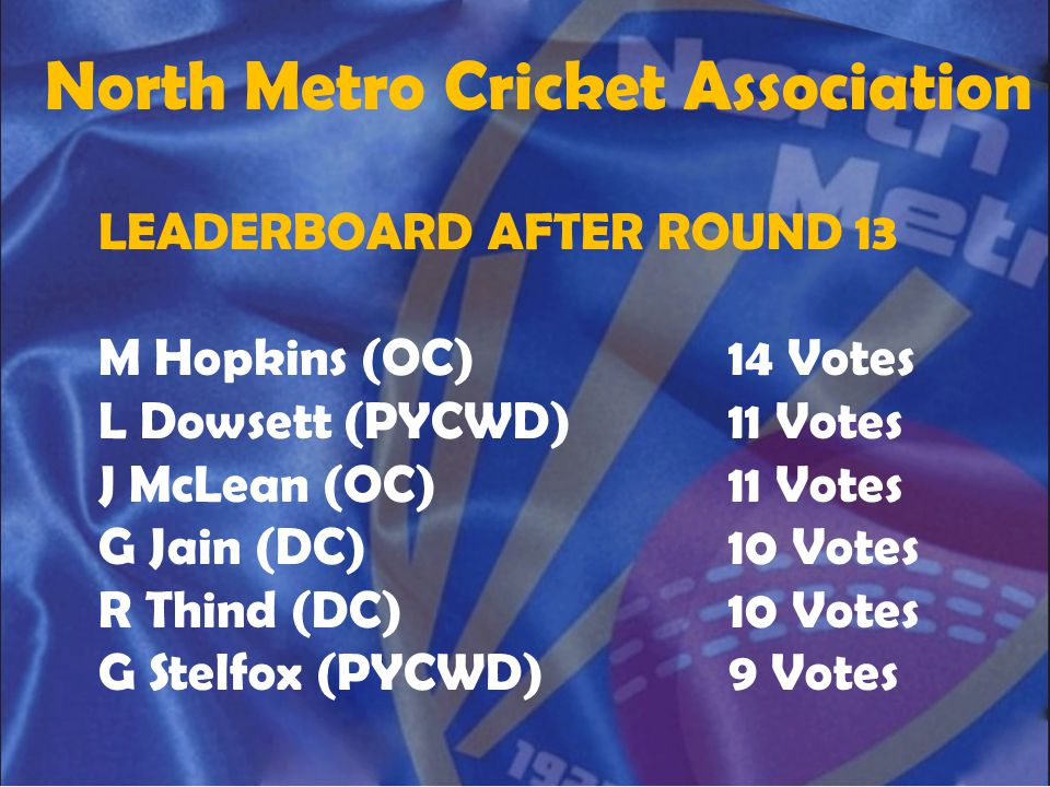 North Metro Cricket Association LEADERBOARD AFTER ROUND 13 M Hopkins (OC)14 Votes L Dowsett (PYCWD)11 Votes J McLean (OC)11 Votes G Jain (DC)10 Votes