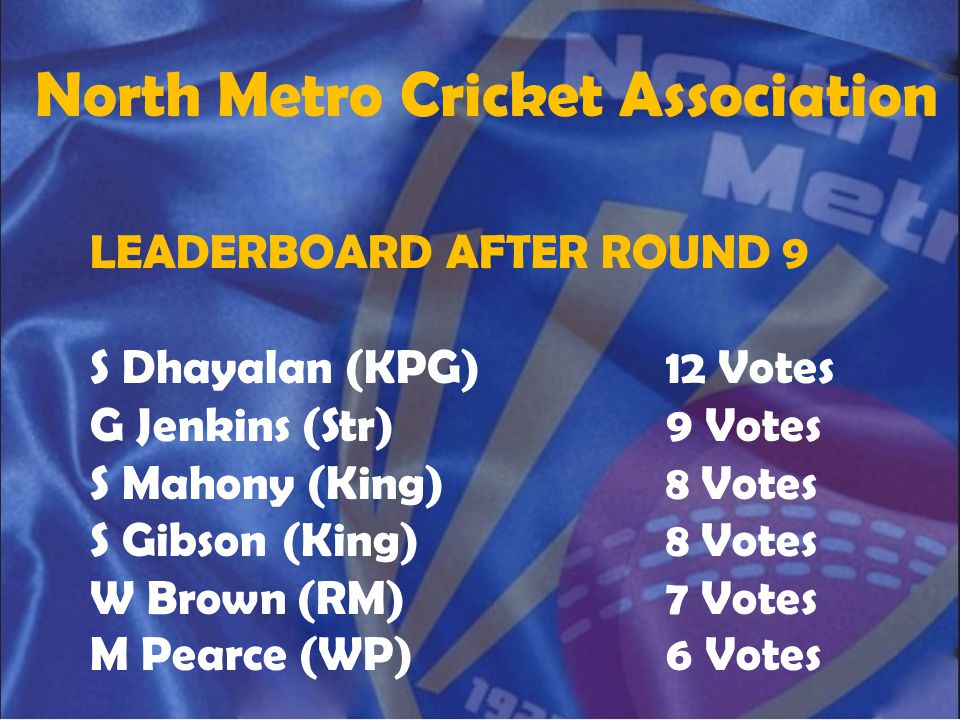 North Metro Cricket Association LEADERBOARD AFTER ROUND 9 M Hopkins (OC)11 Votes L Dowsett (PYCWD)10 Votes G Stelfox (PYCWD)9 Votes J McLean (OC)8 Votes K O'Brien (Cam)8 Votes R Thind (DC)7 Votes B Carlyon (BP)7 Votes