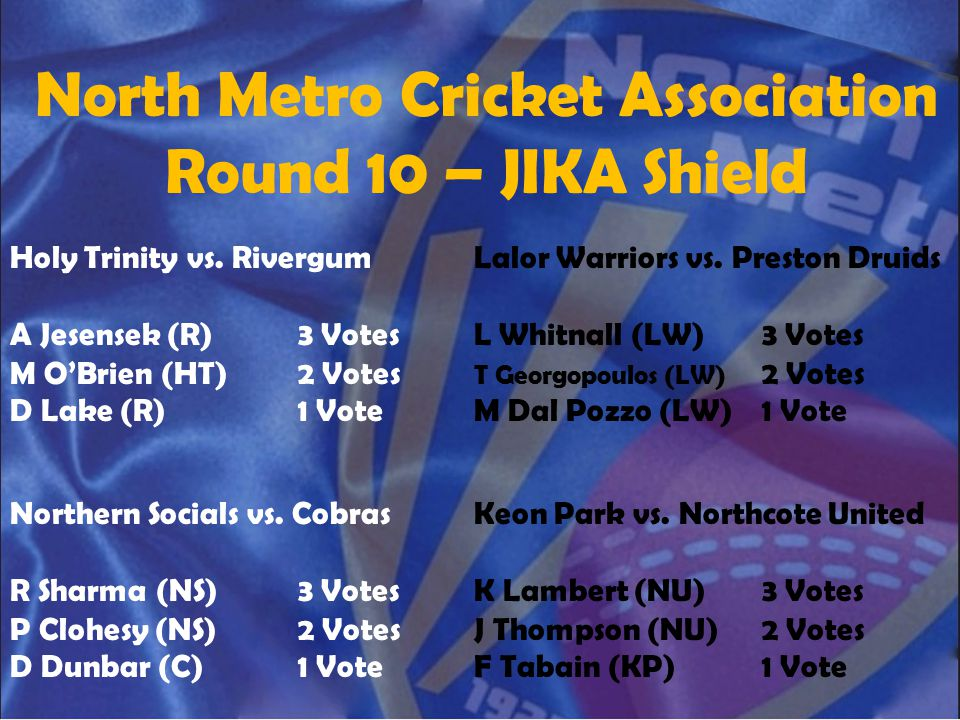 North Metro Cricket Association Round 10 – JIKA Shield Holy Trinity vs. Rivergum A Jesensek (R)3 Votes M O'Brien (HT)2 Votes D Lake (R)1 Vote Lalor Wa