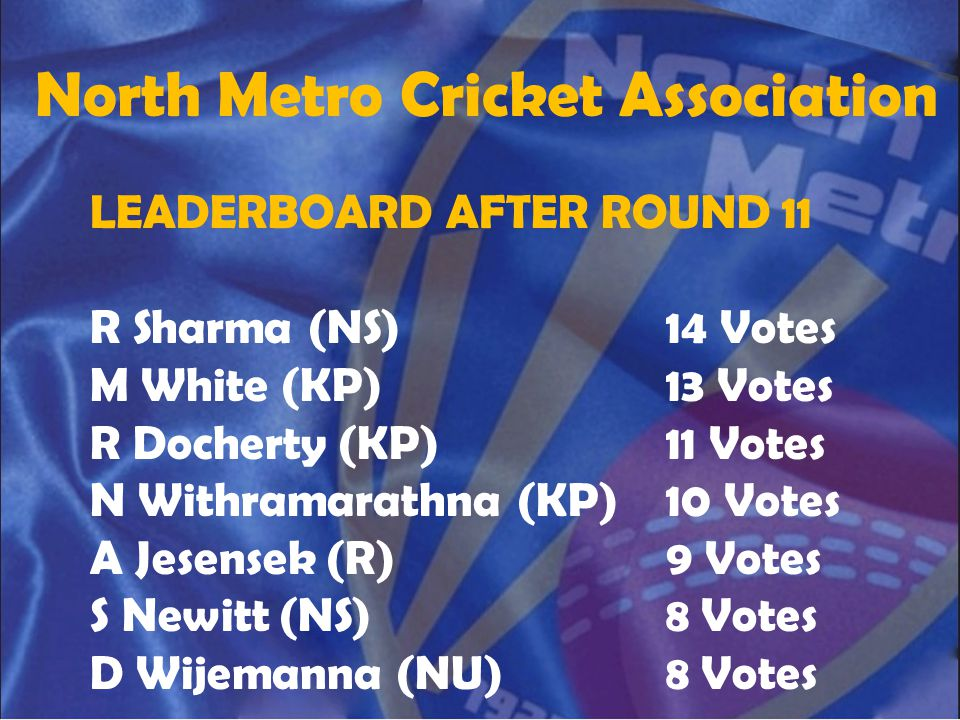North Metro Cricket Association LEADERBOARD AFTER ROUND 11 R Sharma (NS)14 Votes M White (KP)13 Votes R Docherty (KP)11 Votes N Withramarathna (KP)10