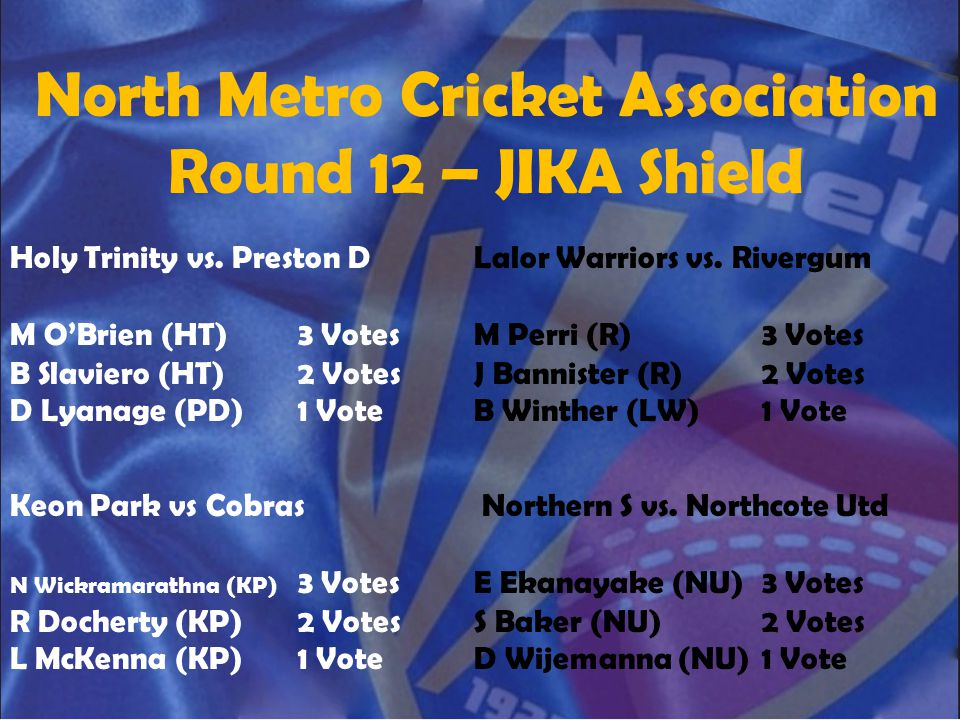 North Metro Cricket Association Round 12 – JIKA Shield Holy Trinity vs. Preston D M O'Brien (HT)3 Votes B Slaviero (HT)2 Votes D Lyanage (PD)1 Vote La