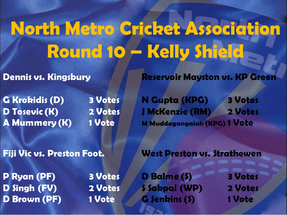North Metro Cricket Association Round 10 – Kelly Shield Dennis vs. Kingsbury G Krokidis (D)3 Votes D Tosevic (K)2 Votes A Mummery (K)1 Vote Reservoir