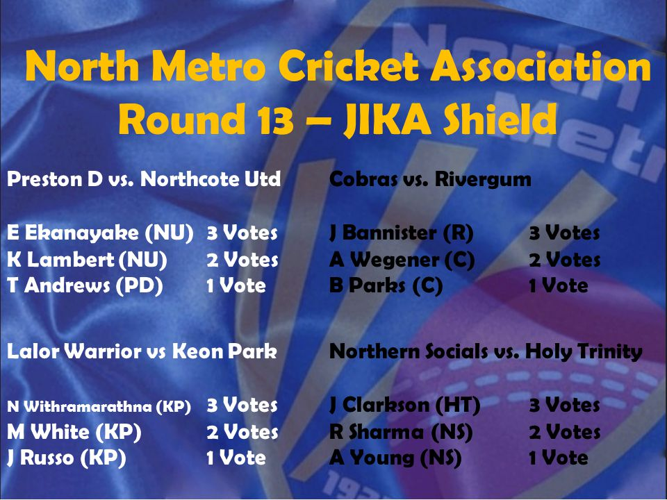 North Metro Cricket Association Round 13 – JIKA Shield Preston D vs. Northcote Utd E Ekanayake (NU)3 Votes K Lambert (NU)2 Votes T Andrews (PD)1 Vote