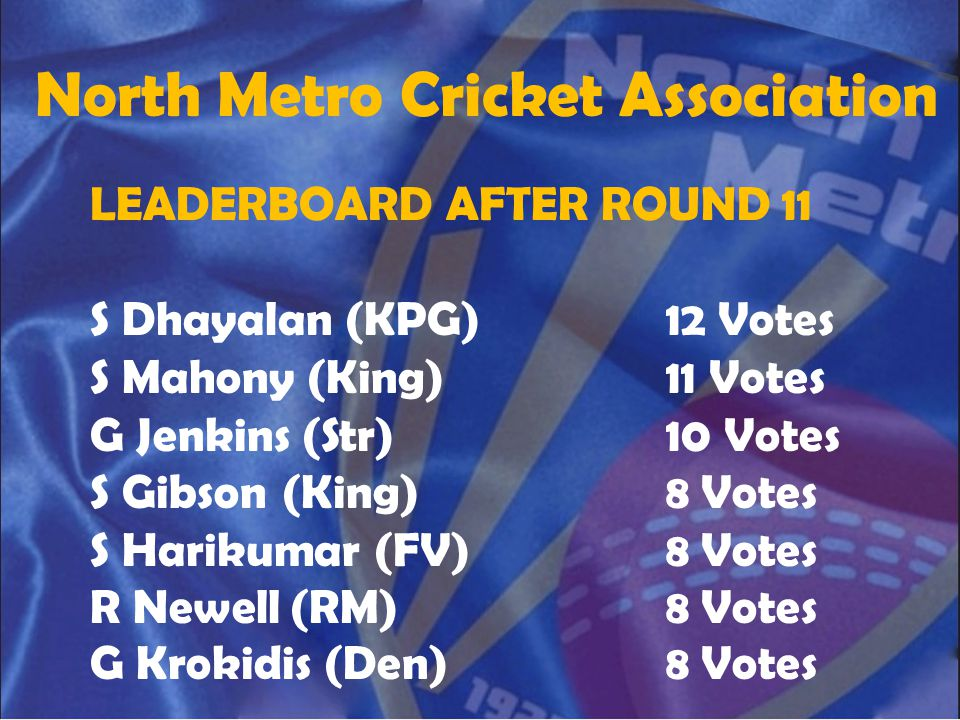 North Metro Cricket Association LEADERBOARD AFTER ROUND 11 S Dhayalan (KPG)12 Votes S Mahony (King)11 Votes G Jenkins (Str)10 Votes S Gibson(King)8 Vo