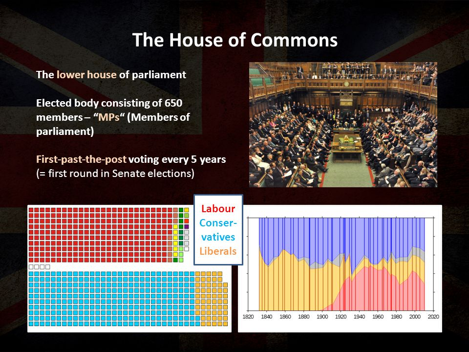 "The House of Commons The lower house of parliament Elected body consisting of 650 members – ""MPs"" (Members of parliament) First-past-the-post voting e"