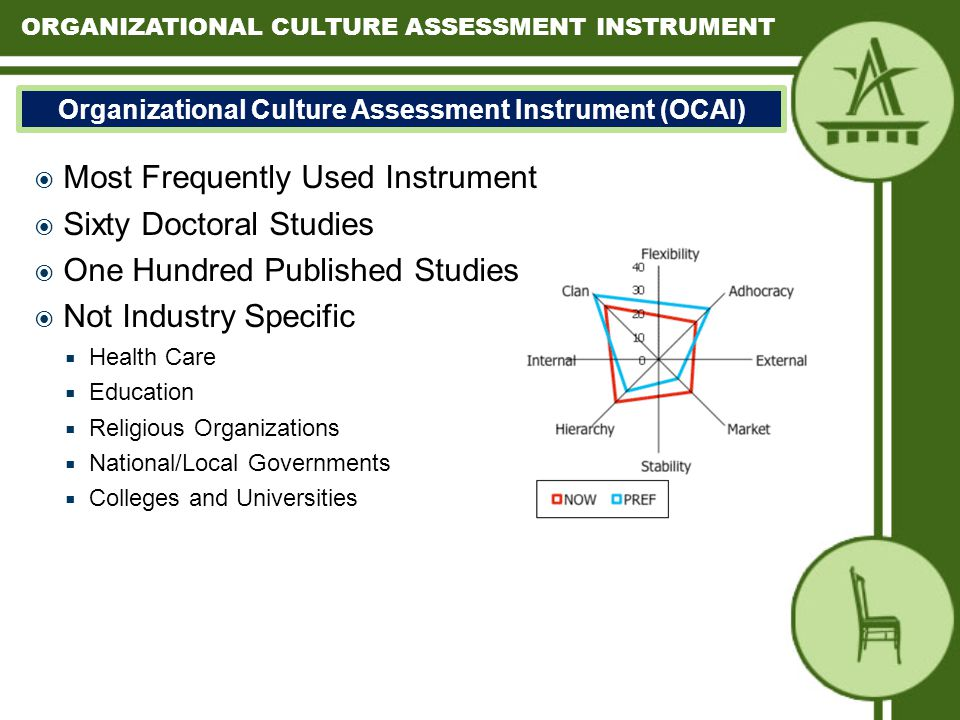Organizational Culture Assessment Instrument (OCAI)  Most Frequently Used Instrument  Sixty Doctoral Studies  One Hundred Published Studies  Not Industry Specific  Health Care  Education  Religious Organizations  National/Local Governments  Colleges and Universities