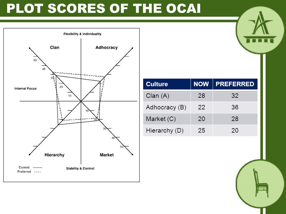 CultureNOWPREFERRED Clan (A)2832 Adhocracy (B)2236 Market (C)2028 Hierarchy (D)2520