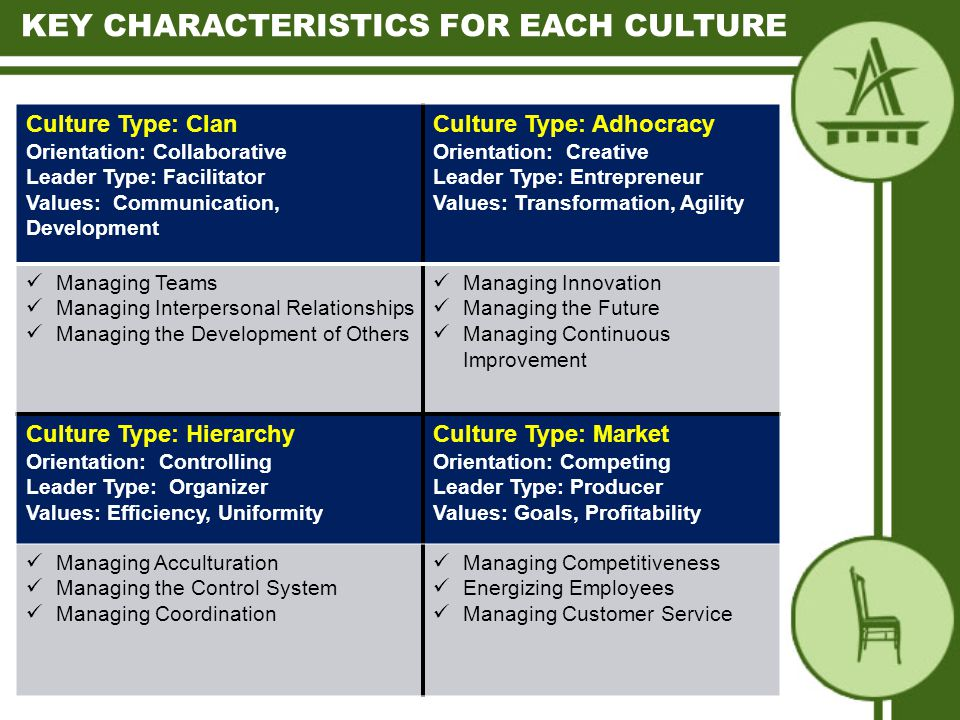 Culture Type: Clan Orientation: Collaborative Leader Type: Facilitator Values: Communication, Development Culture Type: Adhocracy Orientation: Creative Leader Type: Entrepreneur Values: Transformation, Agility Managing Teams Managing Interpersonal Relationships Managing the Development of Others Managing Innovation Managing the Future Managing Continuous Improvement Culture Type: Hierarchy Orientation: Controlling Leader Type: Organizer Values: Efficiency, Uniformity Culture Type: Market Orientation: Competing Leader Type: Producer Values: Goals, Profitability Managing Acculturation Managing the Control System Managing Coordination Managing Competitiveness Energizing Employees Managing Customer Service