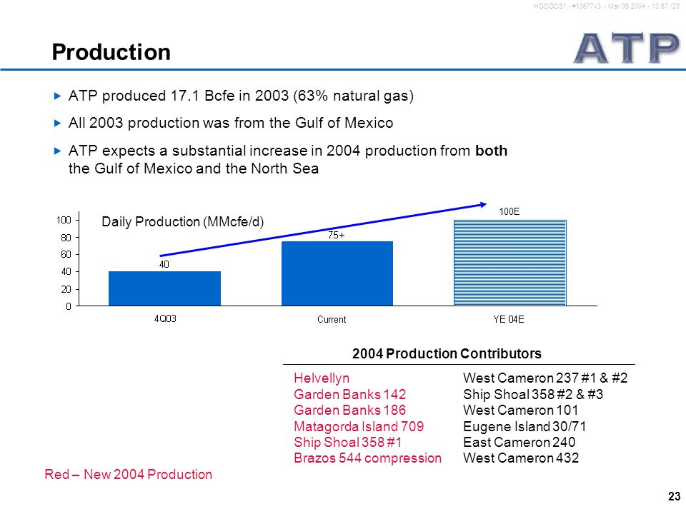23 HODOCS1 - #10677v3 - Mar 05 2004 - 13:57 /23 Production  ATP produced 17.1 Bcfe in 2003 (63% natural gas)  All 2003 production was from the Gulf of Mexico  ATP expects a substantial increase in 2004 production from both the Gulf of Mexico and the North Sea Daily Production (MMcfe/d) Helvellyn West Cameron 237 #1 & #2 Garden Banks 142 Ship Shoal 358 #2 & #3 Garden Banks 186 West Cameron 101 Matagorda Island 709 Eugene Island 30/71 Ship Shoal 358 #1 East Cameron 240 Brazos 544 compression West Cameron 432 Red – New 2004 Production 2004 Production Contributors 100E