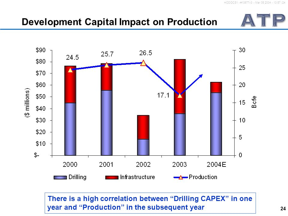 "24 HODOCS1 - #10677v3 - Mar 05 2004 - 13:57 /24 Development Capital Impact on Production There is a high correlation between ""Drilling CAPEX"" in one y"