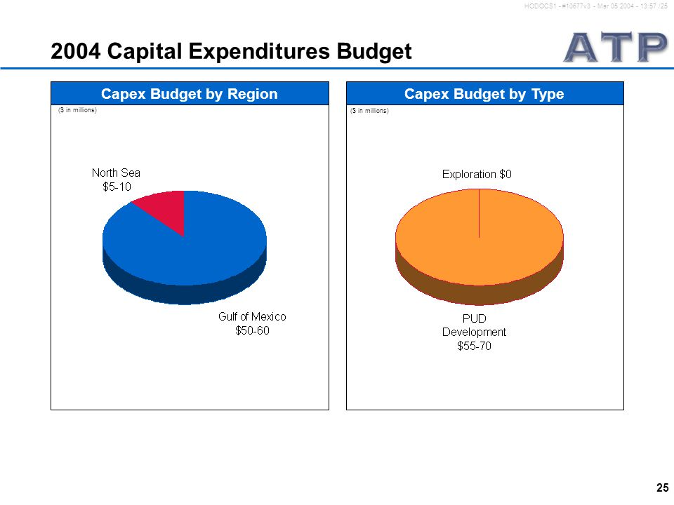 25 HODOCS1 - #10677v3 - Mar 05 2004 - 13:57 /25 2004 Capital Expenditures Budget ($ in millions) Capex Budget by RegionCapex Budget by Type ($ in millions)