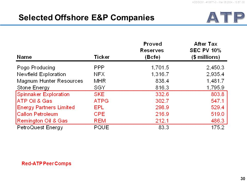 30 HODOCS1 - #10677v3 - Mar 05 2004 - 13:57 /30 Selected Offshore E&P Companies Red-ATP Peer Comps