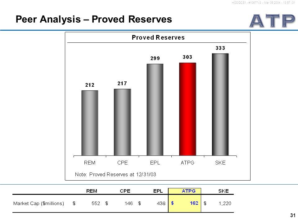 31 HODOCS1 - #10677v3 - Mar 05 2004 - 13:57 /31 Peer Analysis – Proved Reserves