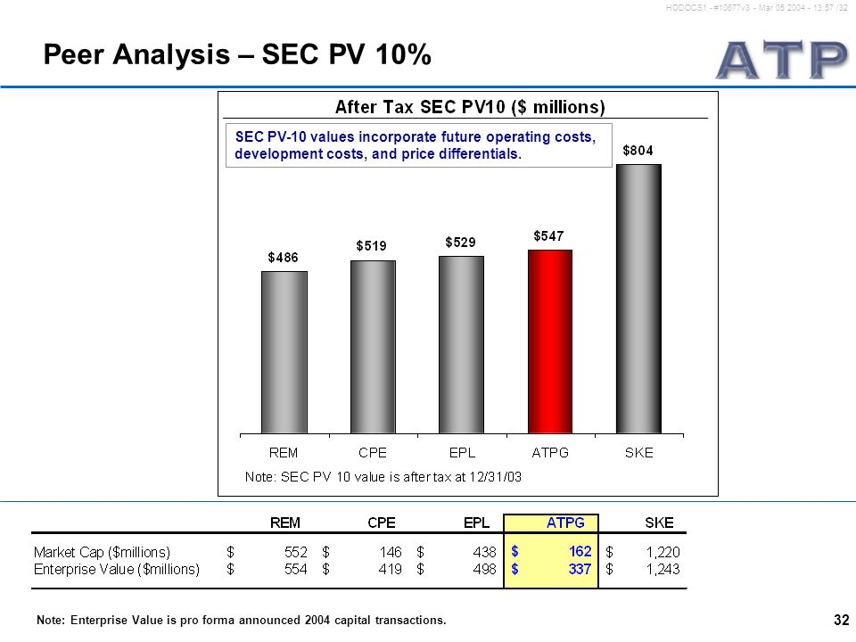 32 HODOCS1 - #10677v3 - Mar 05 2004 - 13:57 /32 Peer Analysis – SEC PV 10% SEC PV-10 values incorporate future operating costs, development costs, and price differentials.