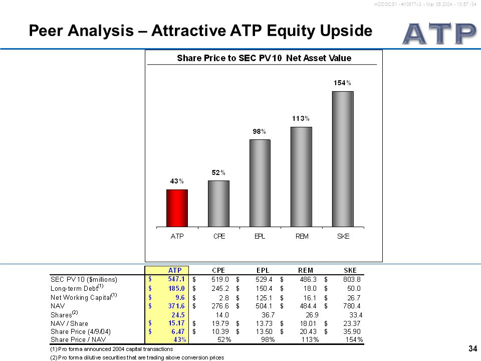 34 HODOCS1 - #10677v3 - Mar 05 2004 - 13:57 /34 Peer Analysis – Attractive ATP Equity Upside