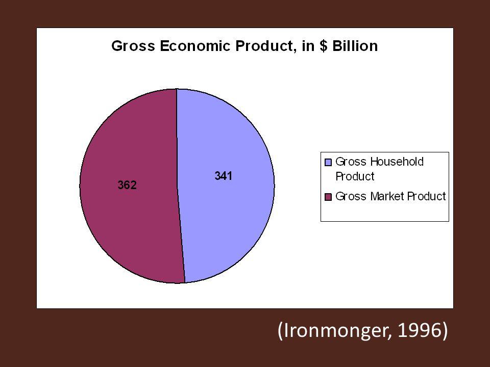 (Ironmonger, 1996)